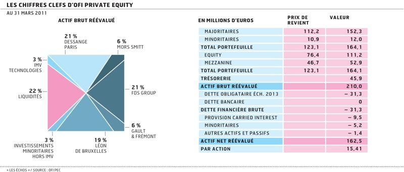 Eurazeo prend pied sur les LBO de taille moyenne en rachetant OFI Private Equity à la Macif