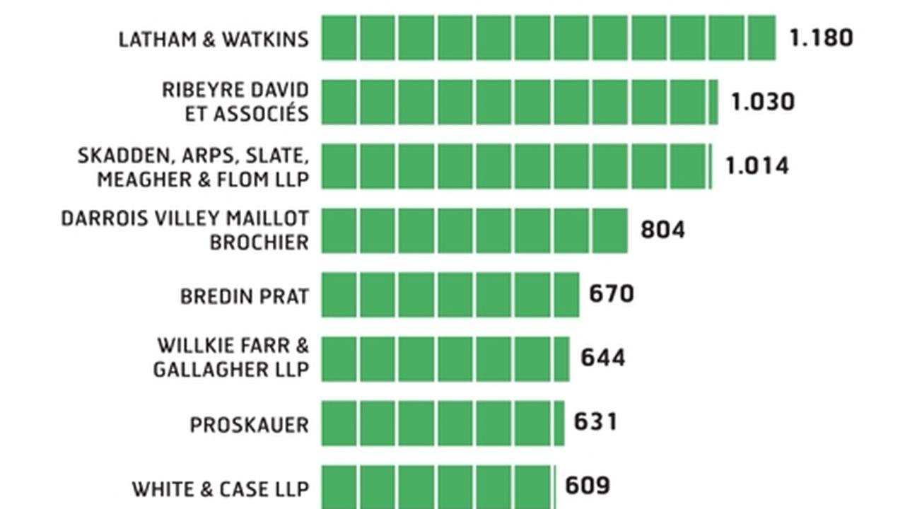 Les cabinets d'avocats dans la hantise d'un nouveau coup de frein de l'activité