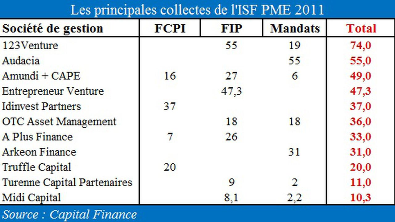 3484_1319446541_tableau-collecte-isf-pme.jpg