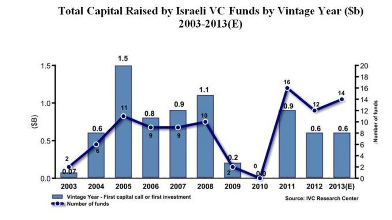 11283_1359373169_israel-graph.JPG