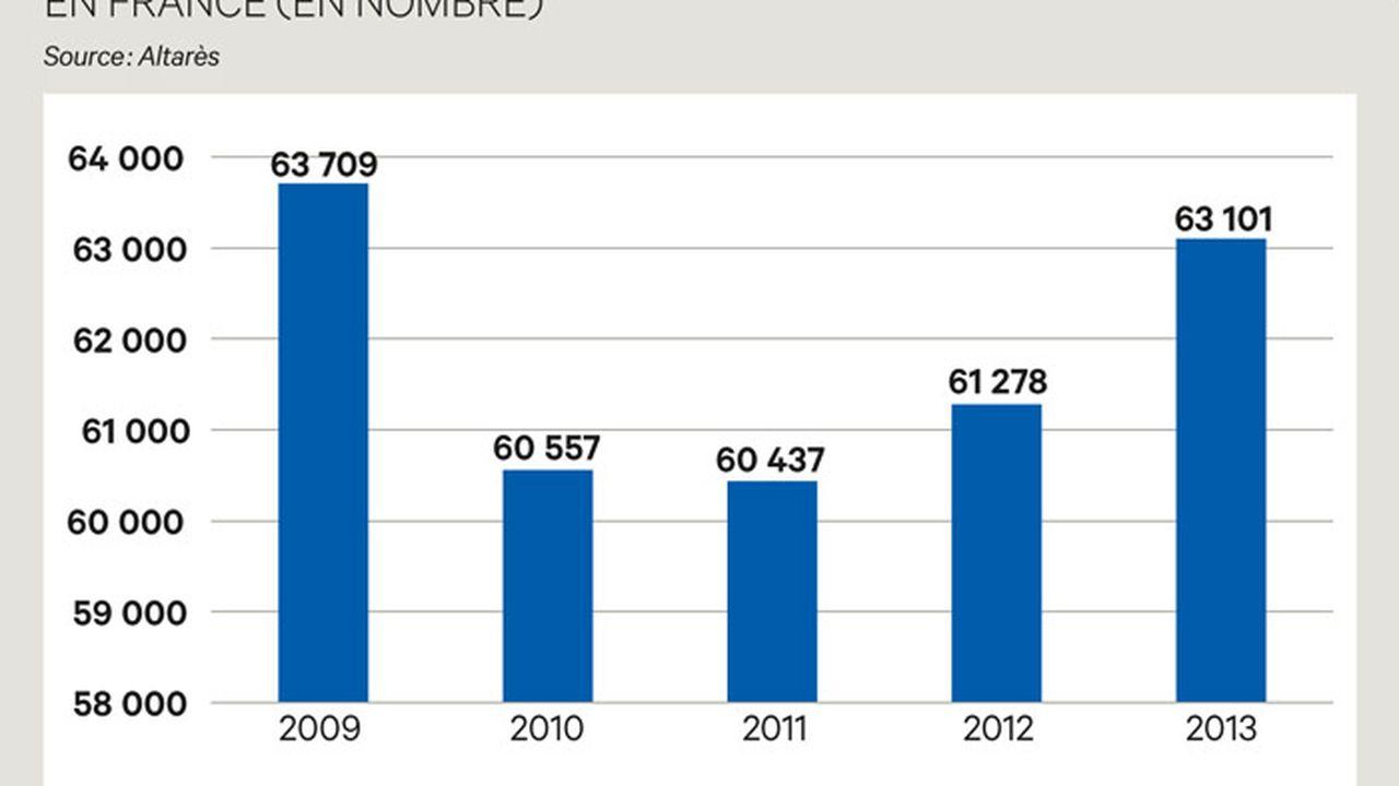 Plus de 269 000 emplois menacés par les défaillances d'entreprises en 2013