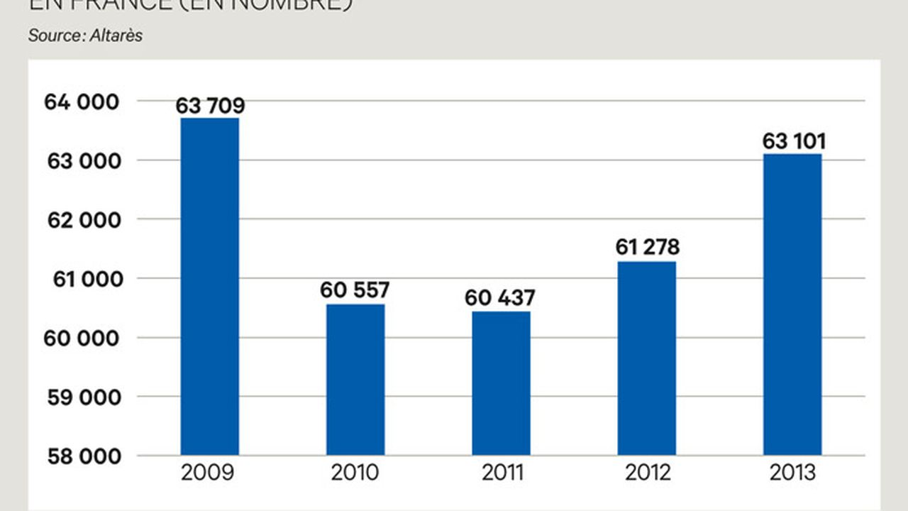 Moins de 2 % des LBO n'avaient pas réglé leurs difficultés fin 2012