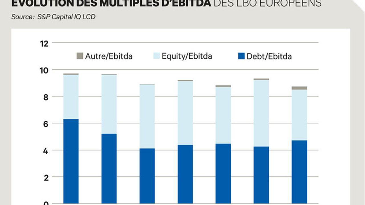 Private debt : vers la formation d'une nouvelle bulle ?