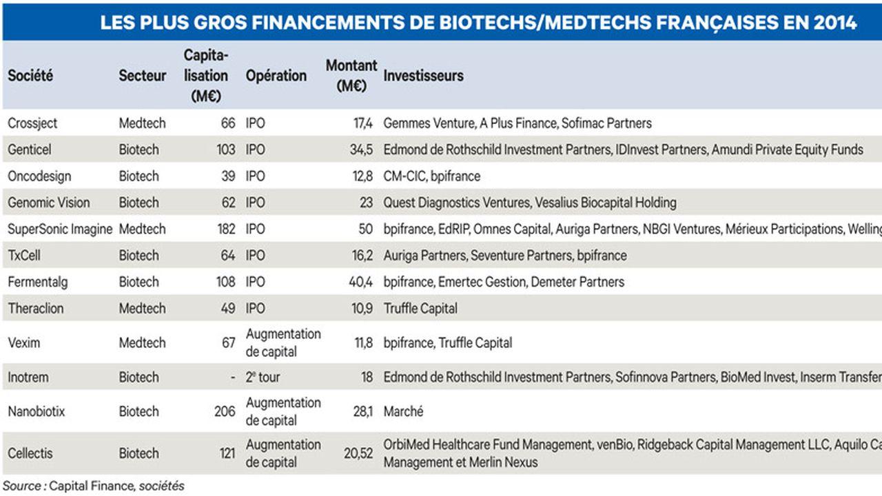 Biotechs : le salut par le M & A