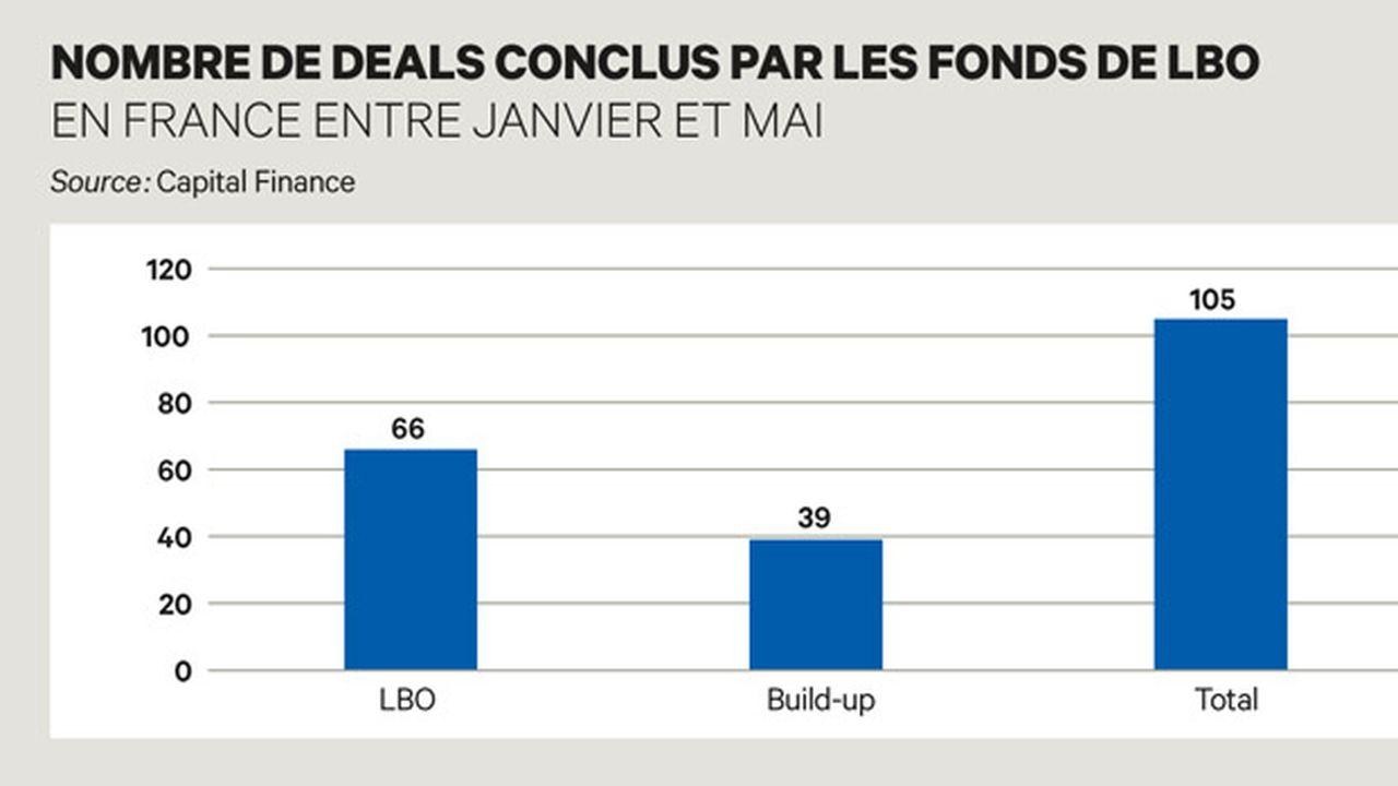 Exclusif : les fonds ont conclu 66 LBO en France depuis janvier