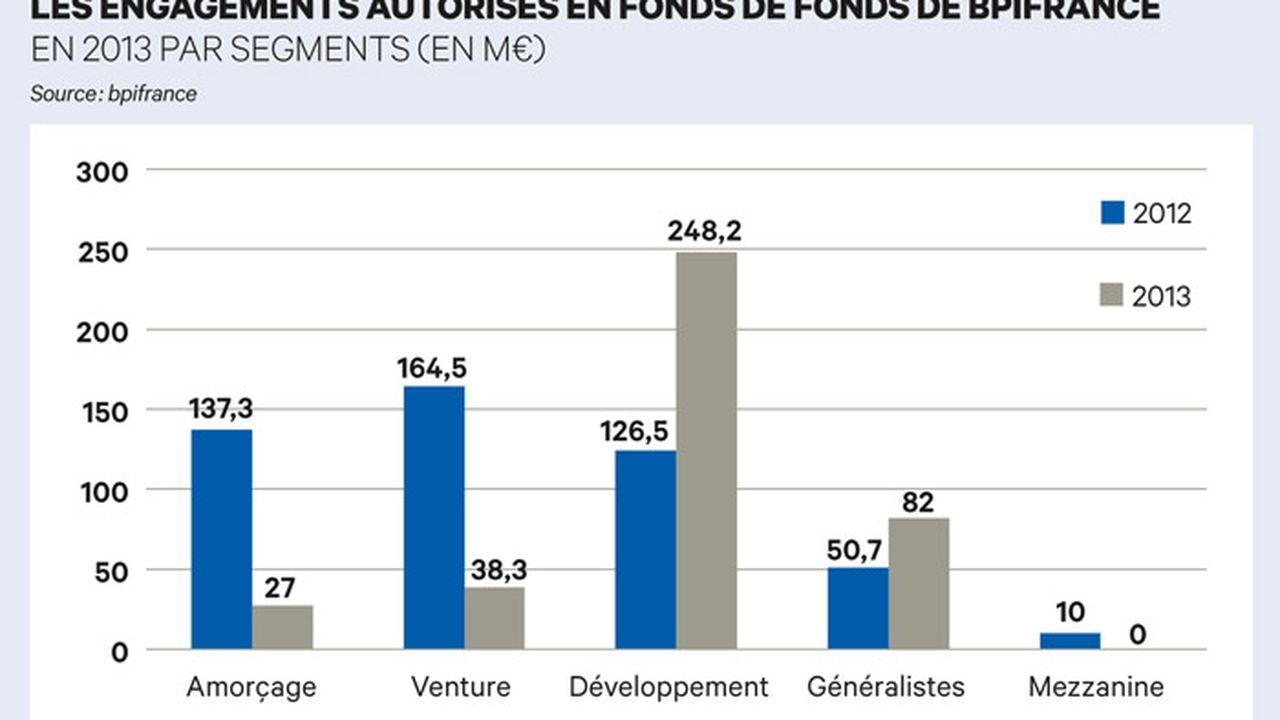 Fonds de fonds : bpifrance veut éviter le saupoudrage