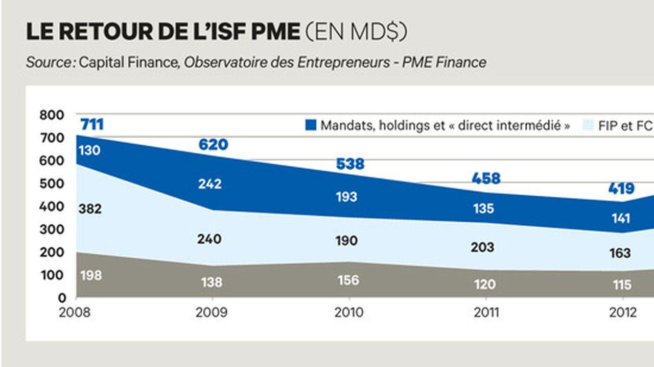 Exclusif : l'ISF PME, plus ISF mais moins PME