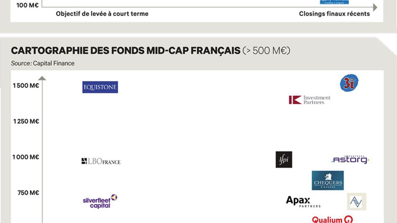Exclusif : la vraie cartographie du LBO mid-cap français
