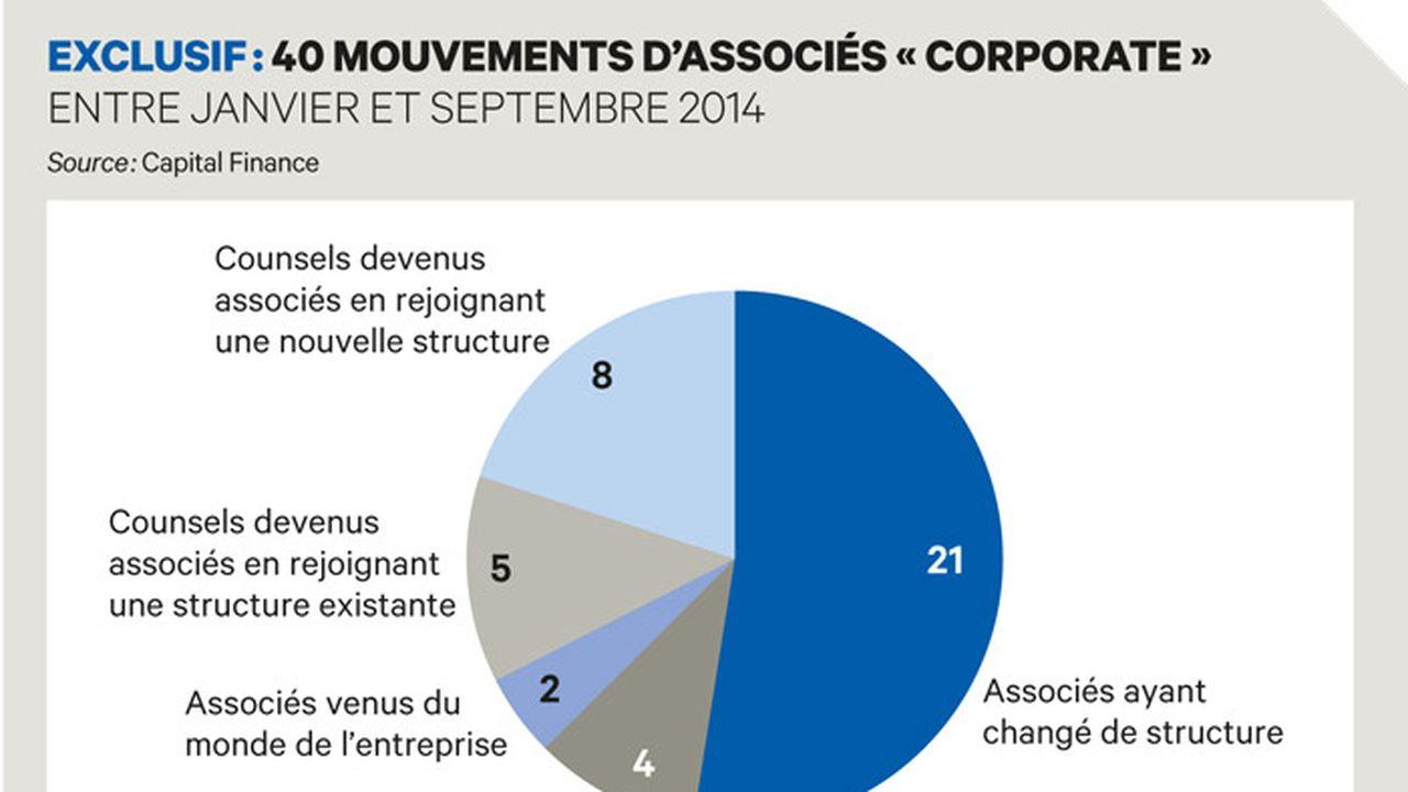 Exclusif : 40 associés « corporate » ont changé de law firm en 2014