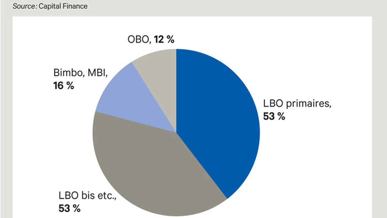 Le LBO hexagonal fait encore les frais d'un deal-flow restreint