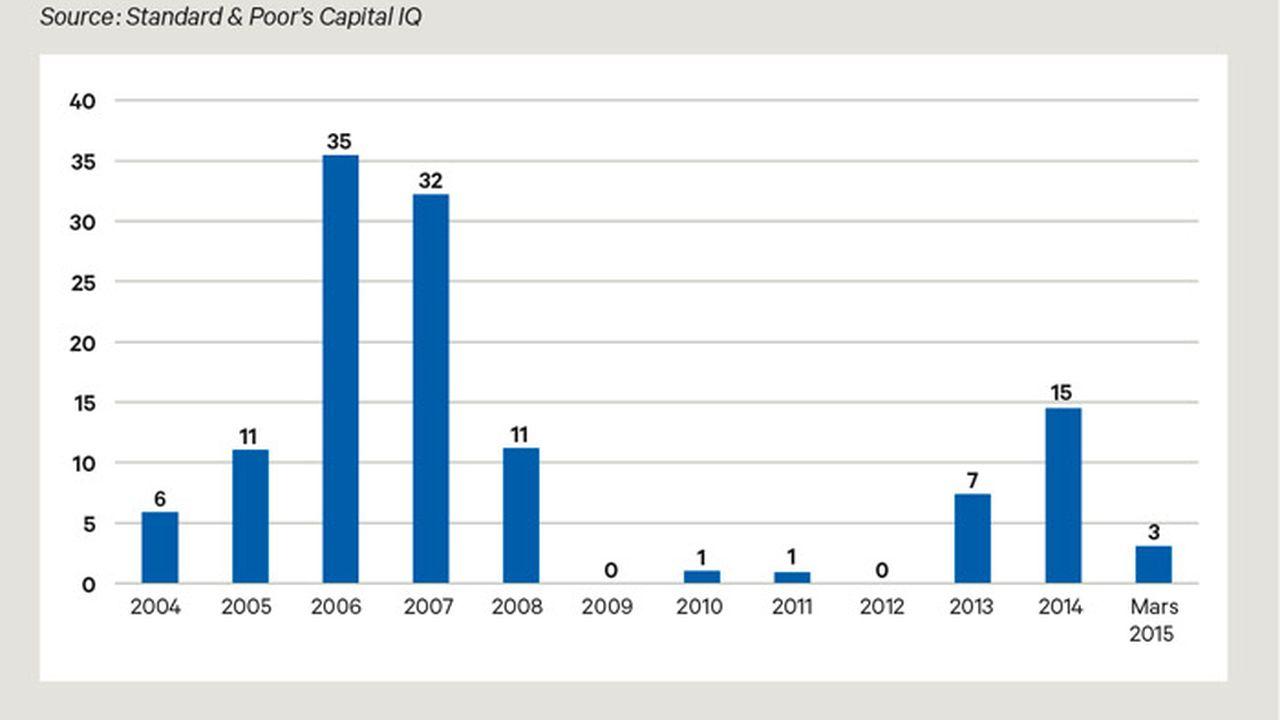 La compétition se durcit entre fonds de dette et banques