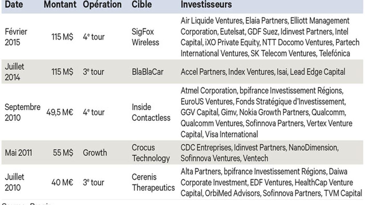 Quand les start-up françaises trouvent grâce aux yeux des américains