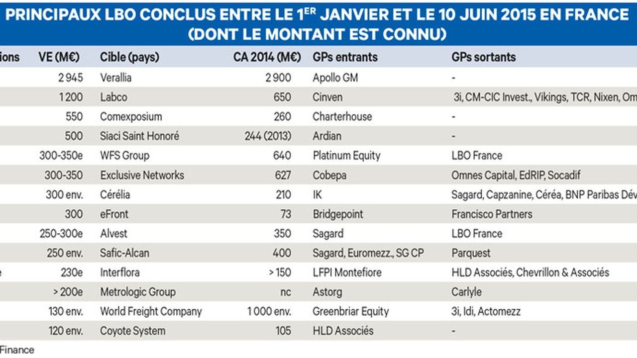 Exclusif : 66 buy-out en France depuis janvier