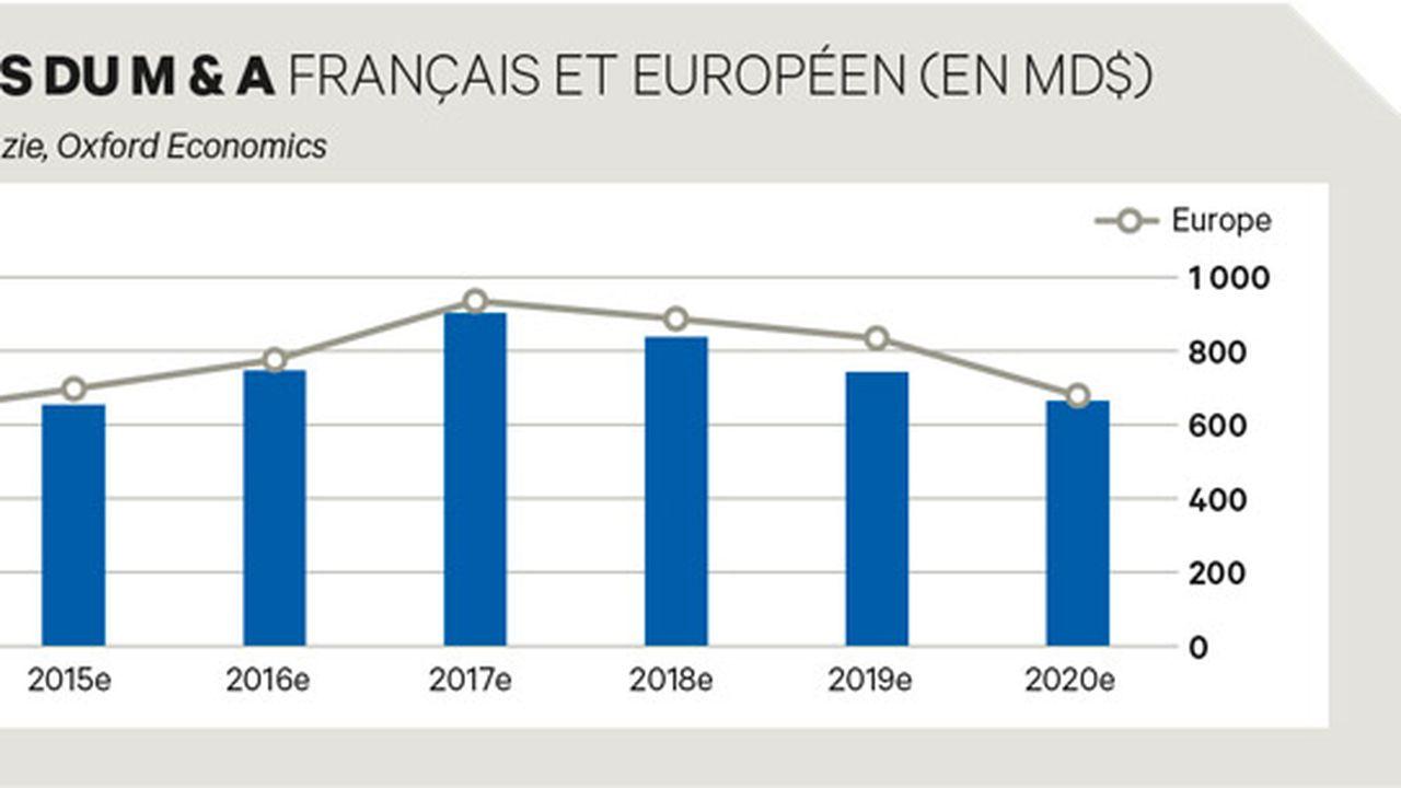 M & A : la France nage à contre-courant de l'embellie mondiale
