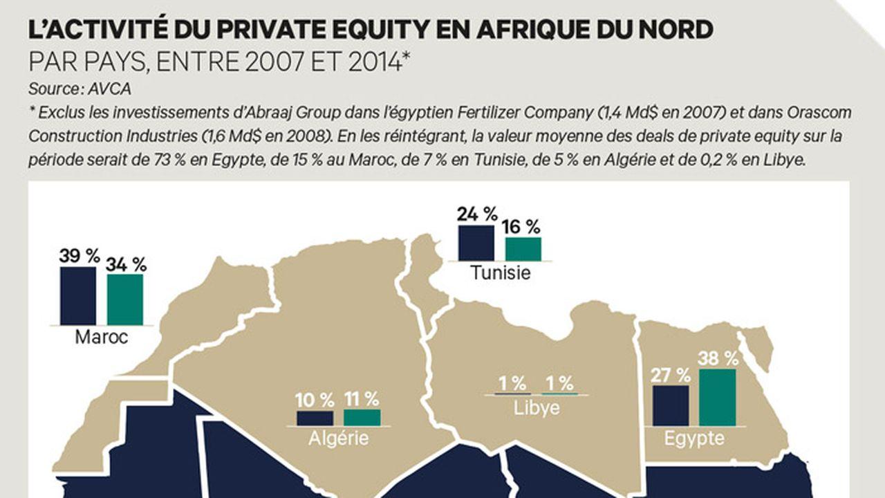 Le Maghreb, locomotive du non-coté africain ?