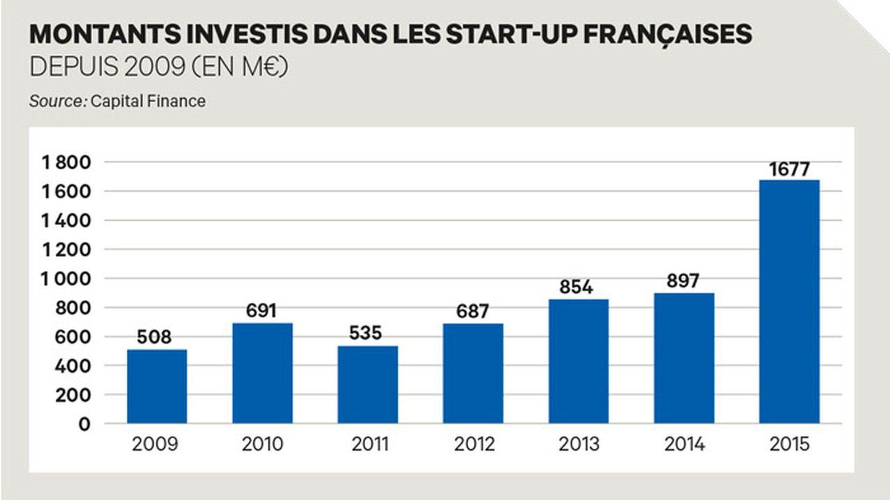 Les start-up tricolores ont levé un record de 1,67 Md euros en 2015