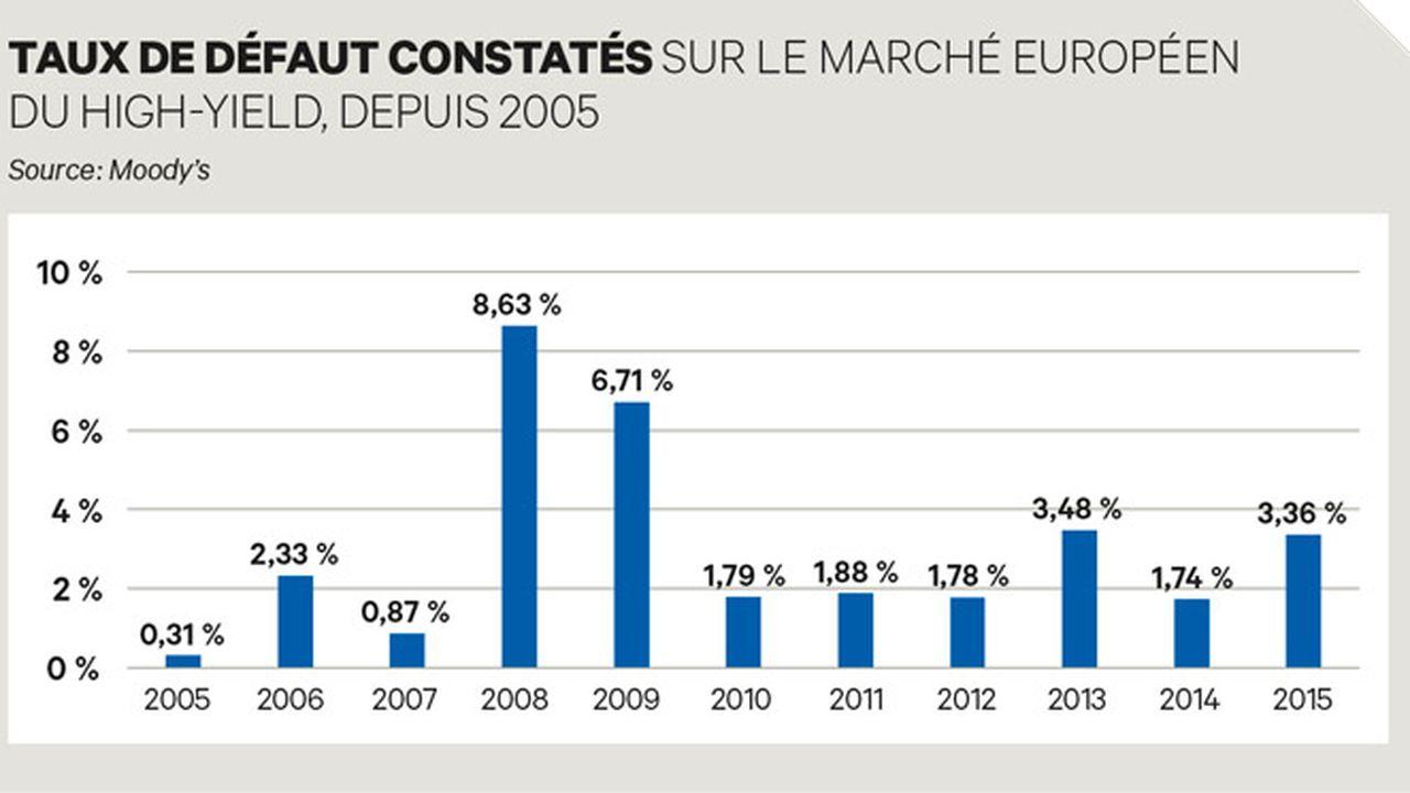Le high-yield européen tente de retrouver ses esprits