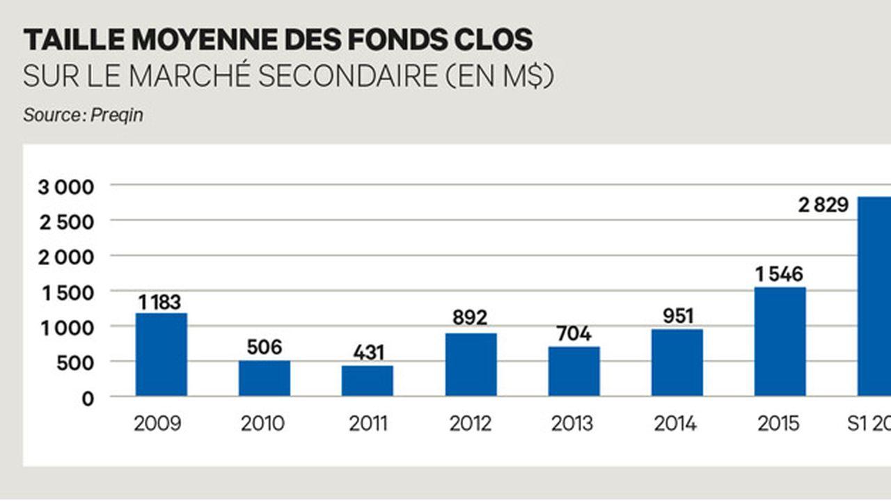 Le nombre de fonds en levée atteint un record historique