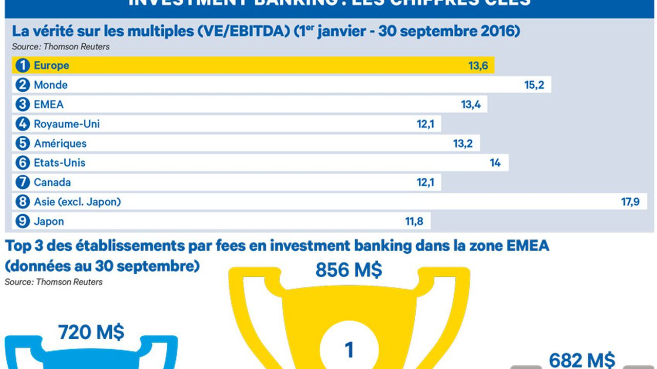 Investment banking : les chiffres clés