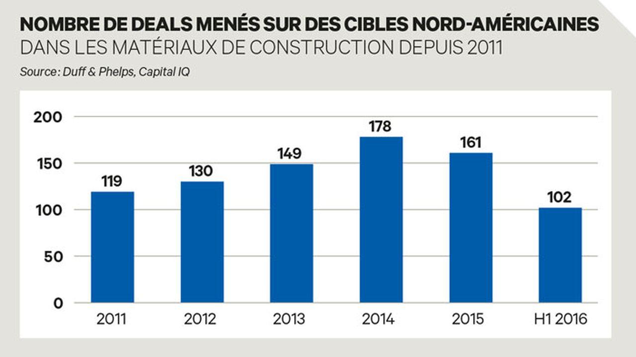 Le marché nord-américain de la construction demeure solide