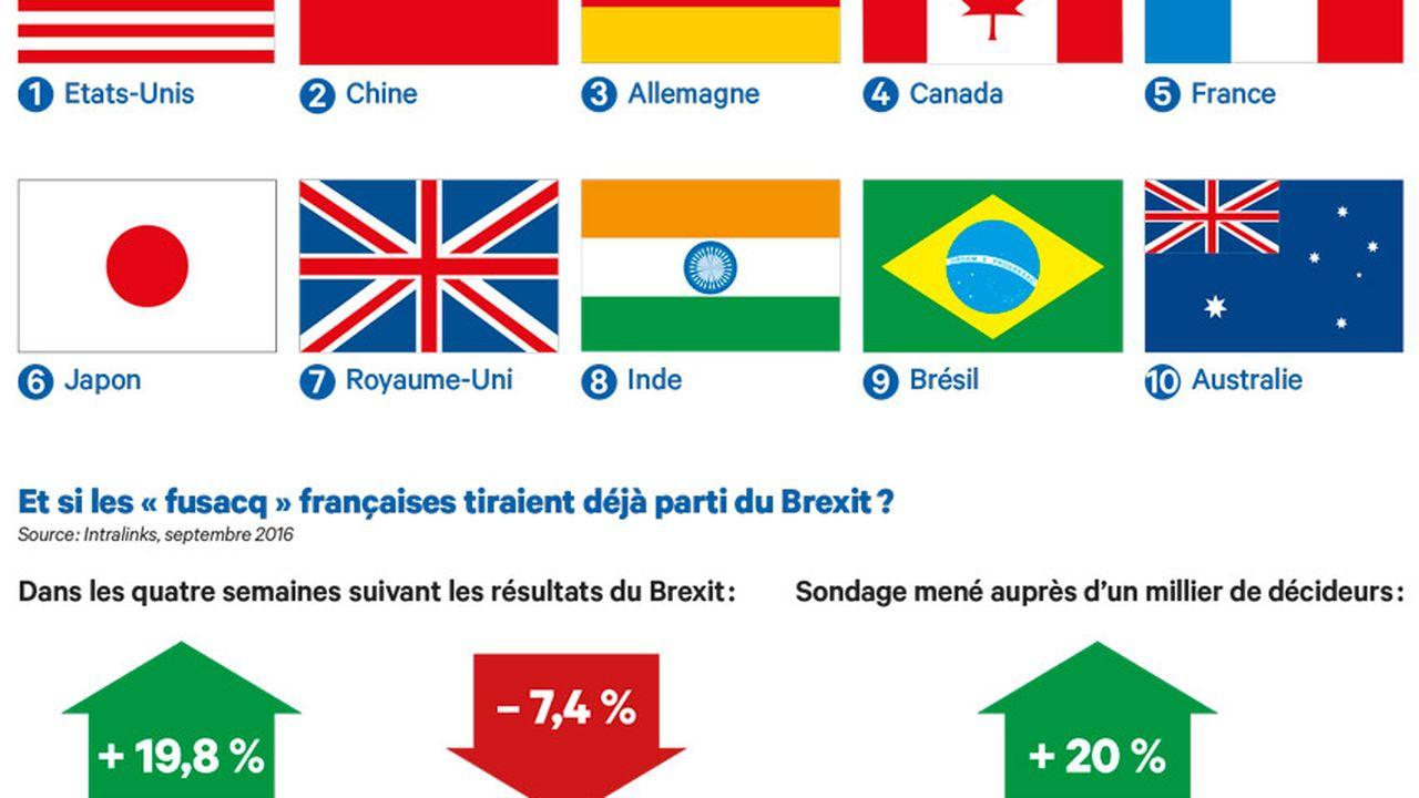 Brexit : tous ses impacts sur les fusions-acquisitions
