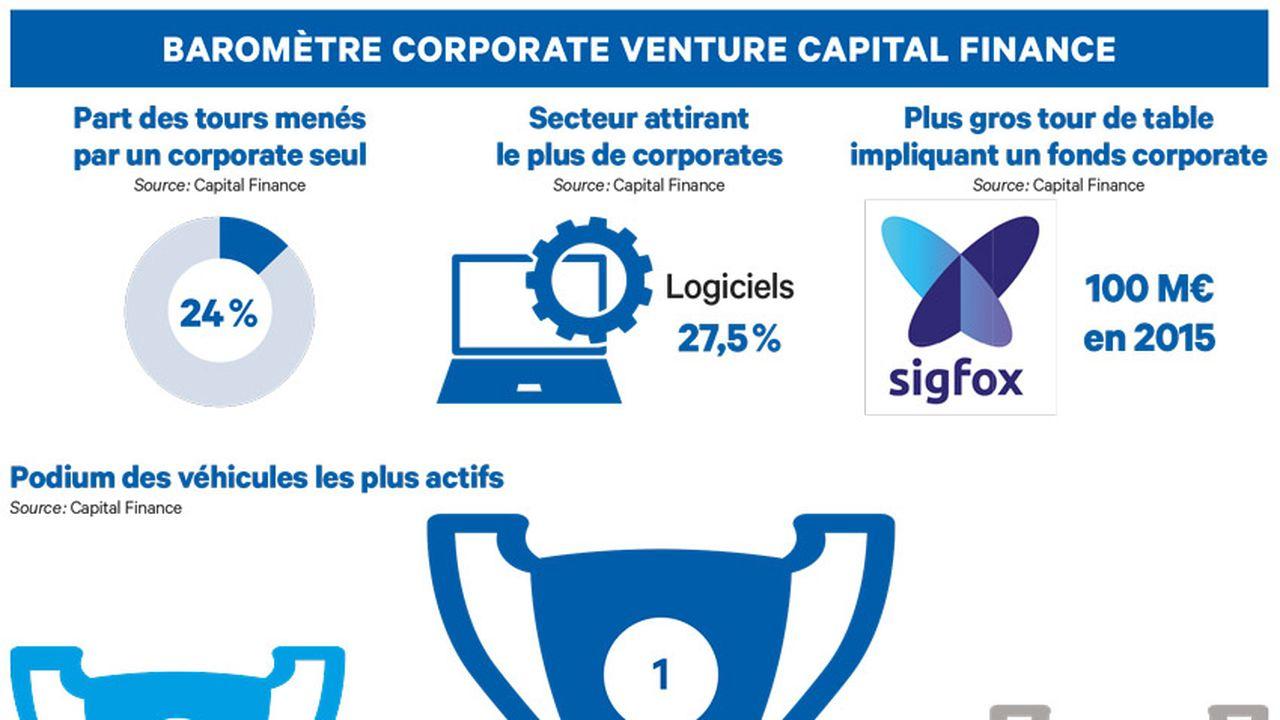 Baromètre corporate venture capital finance