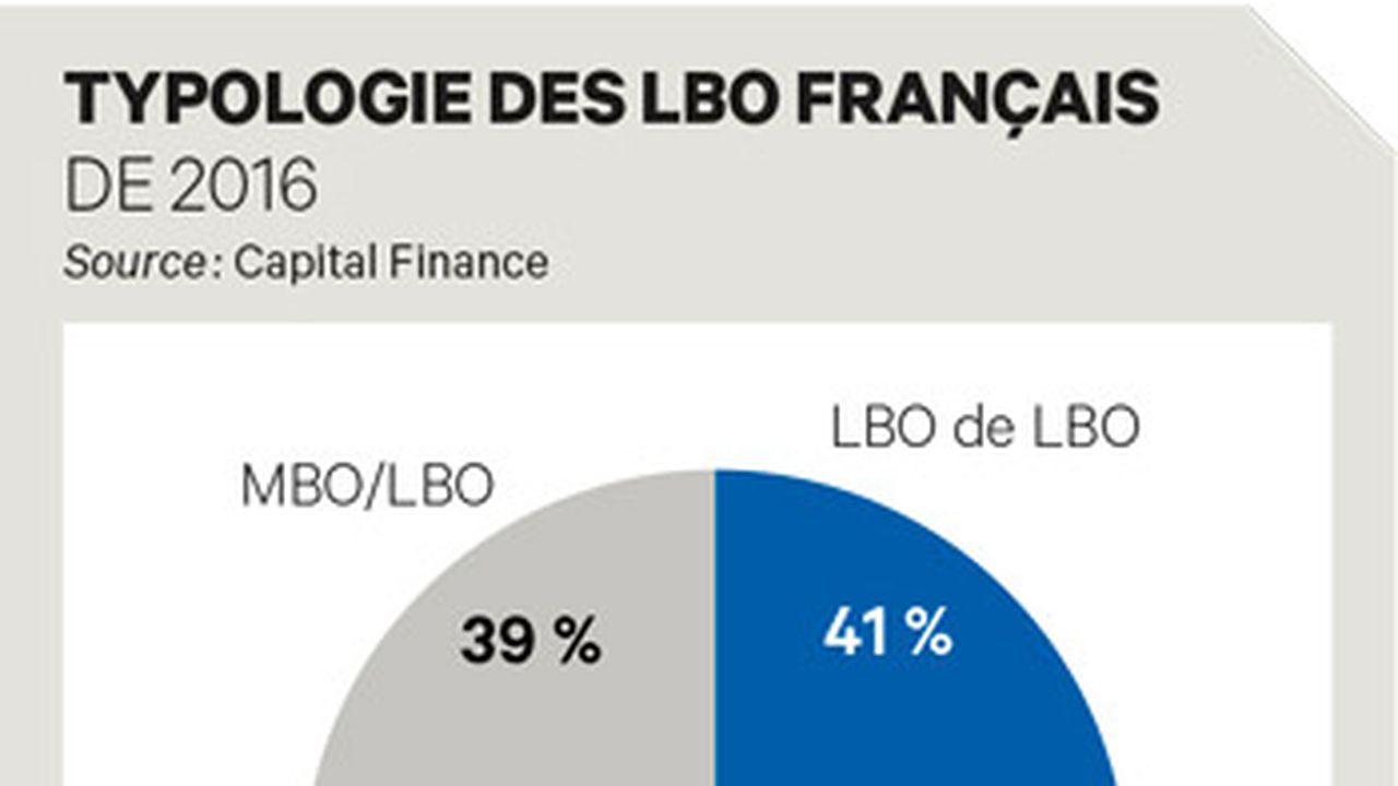Exclusif : 187 LBO annoncés en France depuis janvier