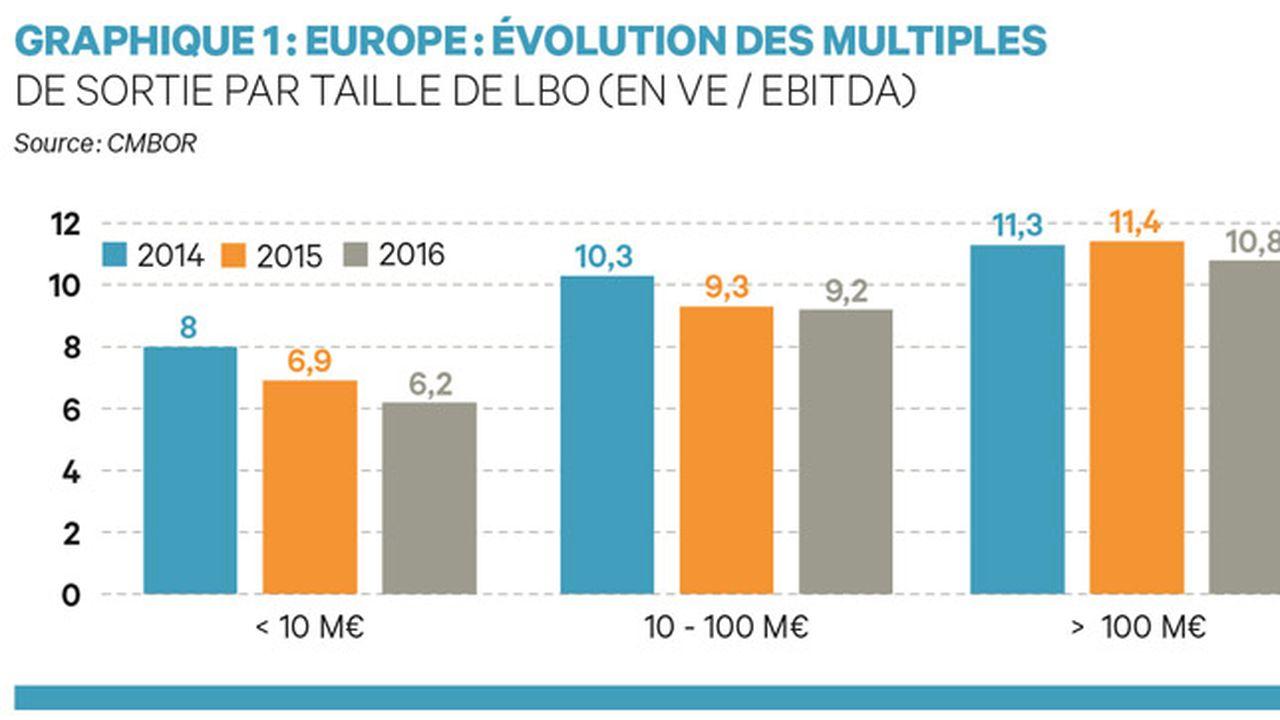 Europe : l'effet-multiple se révèle quasi nul