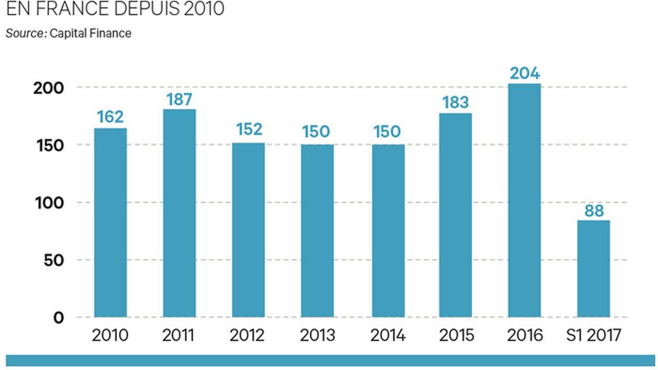 Exclusif : 88 buy-out signés en France au premier semestre
