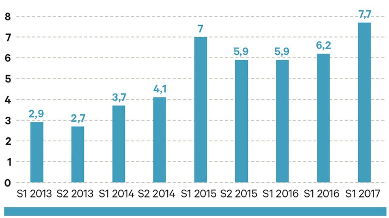 Les start-up européennes ont amassé 7,7 Md$ au premier semestre