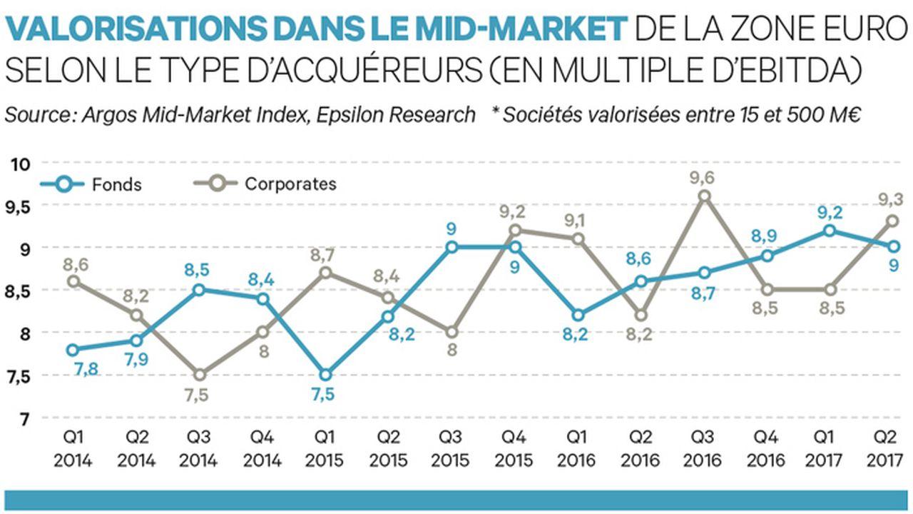 Mid-cap : les corporates à nouveau plus « généreux » que les fonds