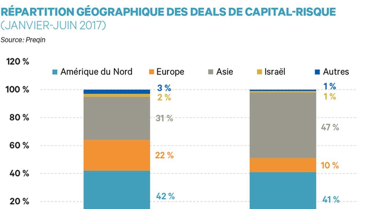 Le venture capital chinois devra démontrer sa pérennité