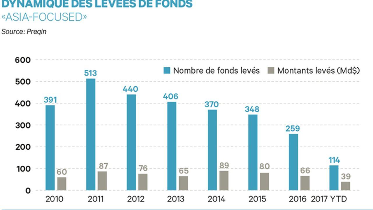 Asie : la dynamique des levées de fonds s'essouffle