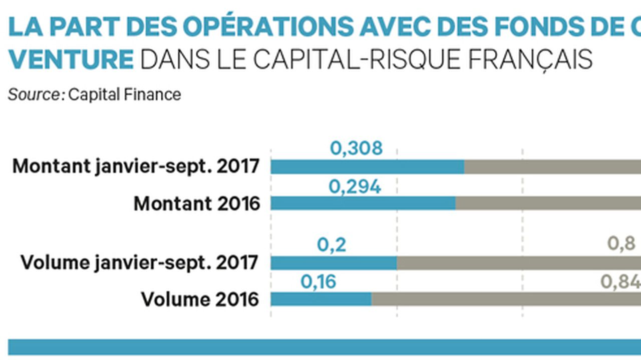 Les corporate VCs ont investi plus de 390 M euros en France à fin septembre