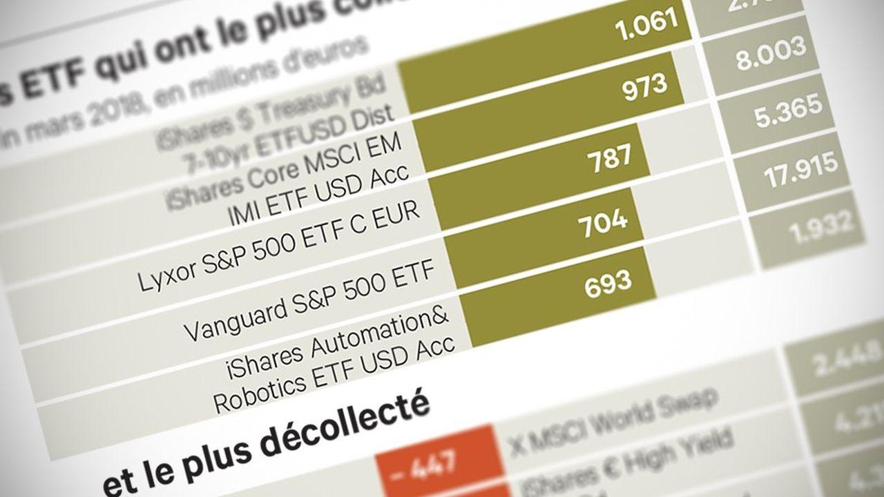 Les ETF privilégiés dans des marchés incertains