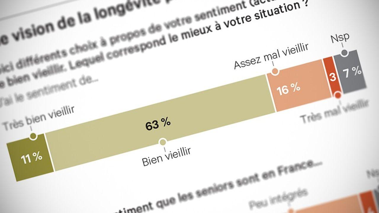 Vieillissement : les Français sont confiants face à l'avancée en âge