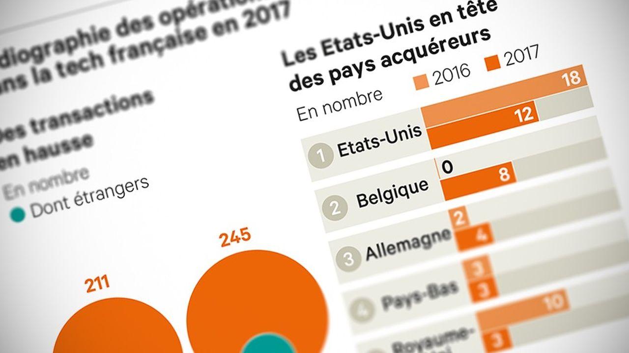 La fièvre des fusions-acquisitions s'empare de la French Tech