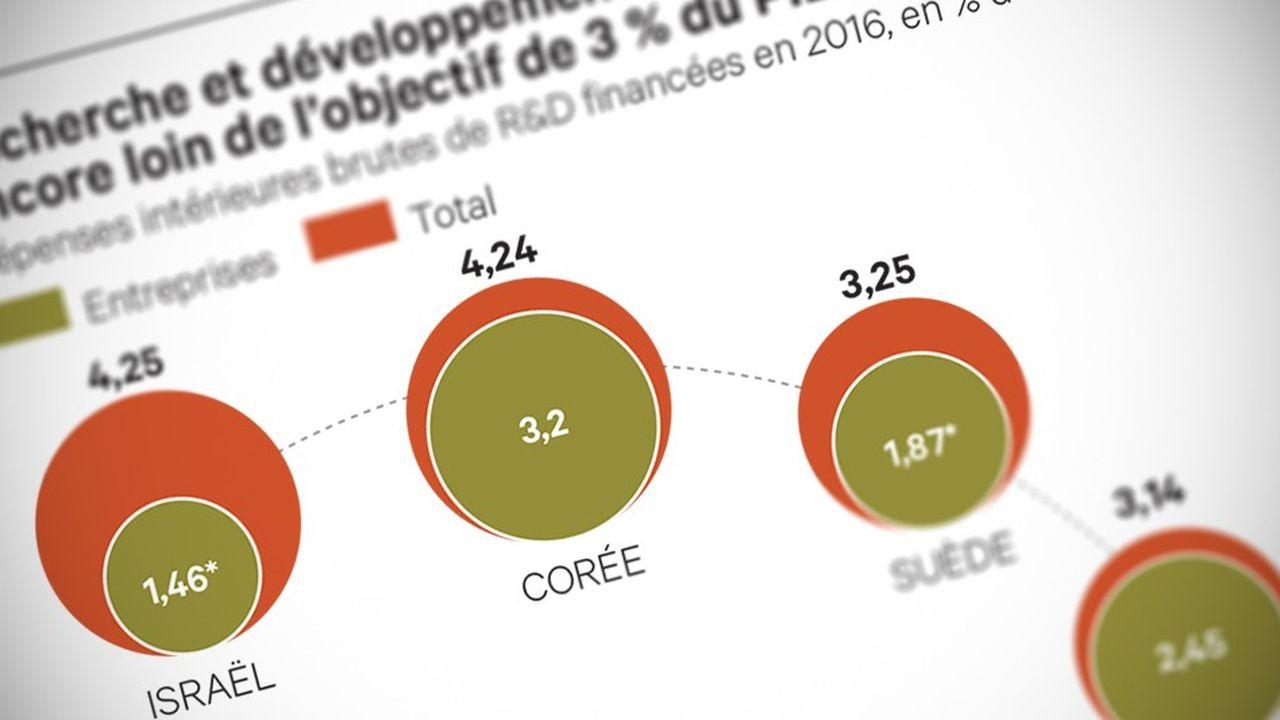 La France fera évoluer sa fiscalité sur les brevets