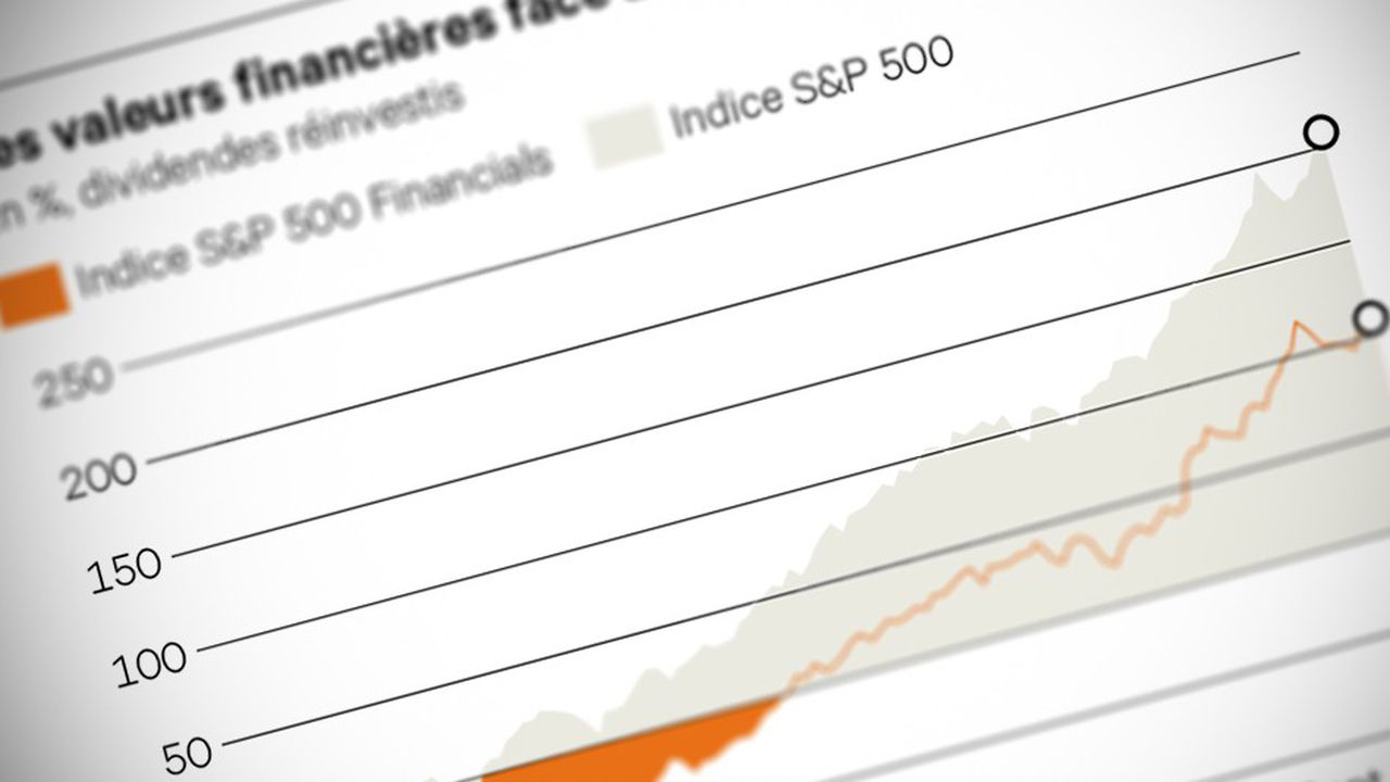 Double (Indice_S&P_500_Financials)