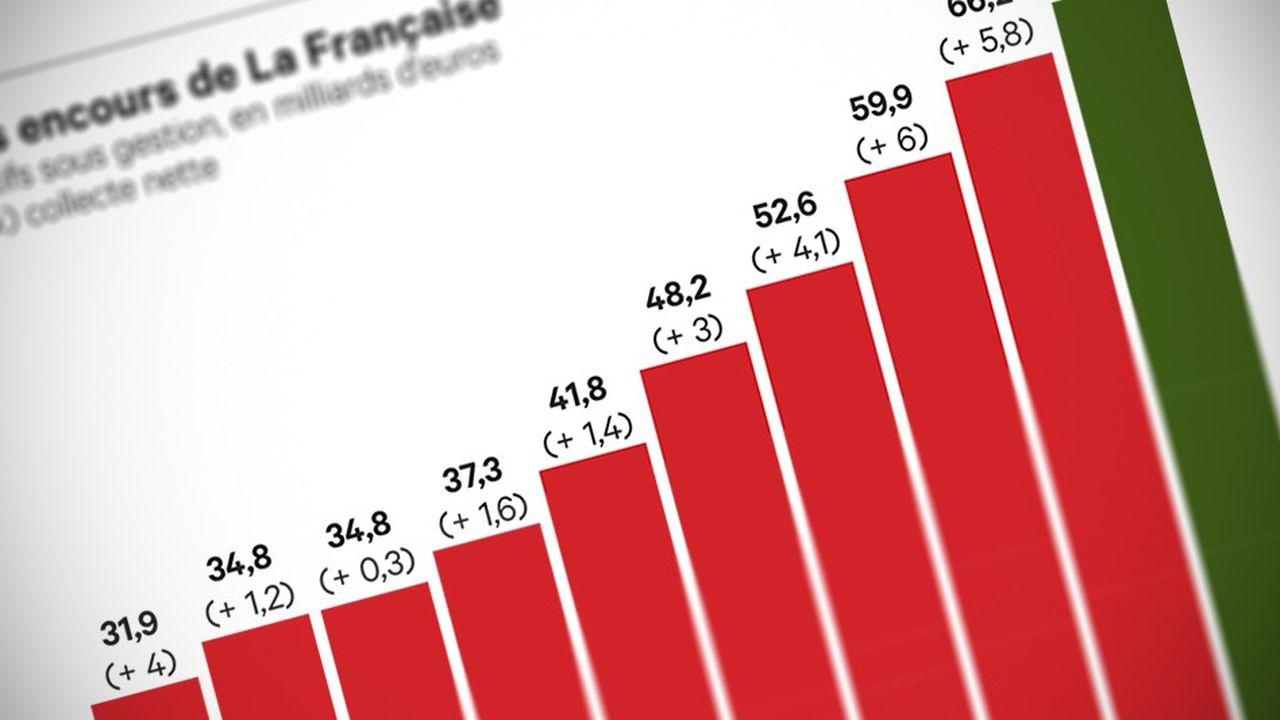 La Française met la main sur le groupe de gestion Veritas en Allemagne