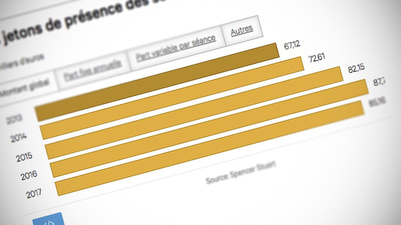 2204019_les-administrateurs-gagnent-85000-euros-en-moyenne-web-tete-0302234358426.jpg