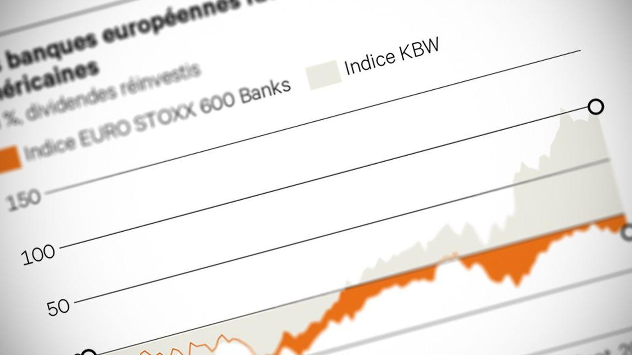 Double (Indice_EURO_STOXX_600_Banks)