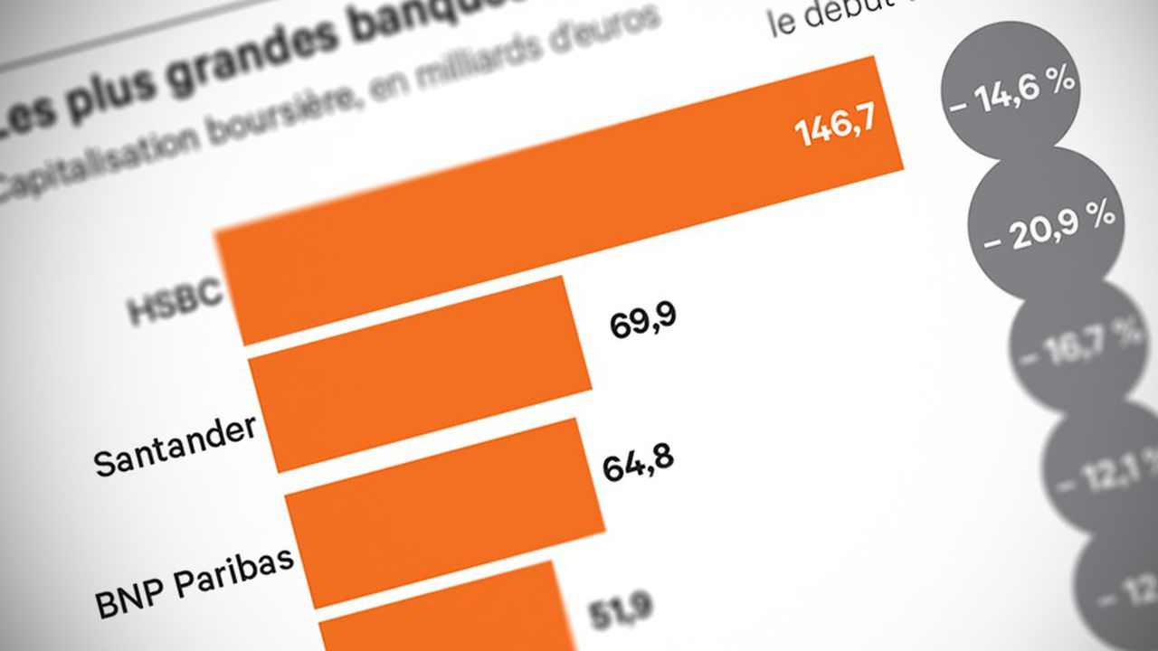Banque/Supervision: Encore un effort