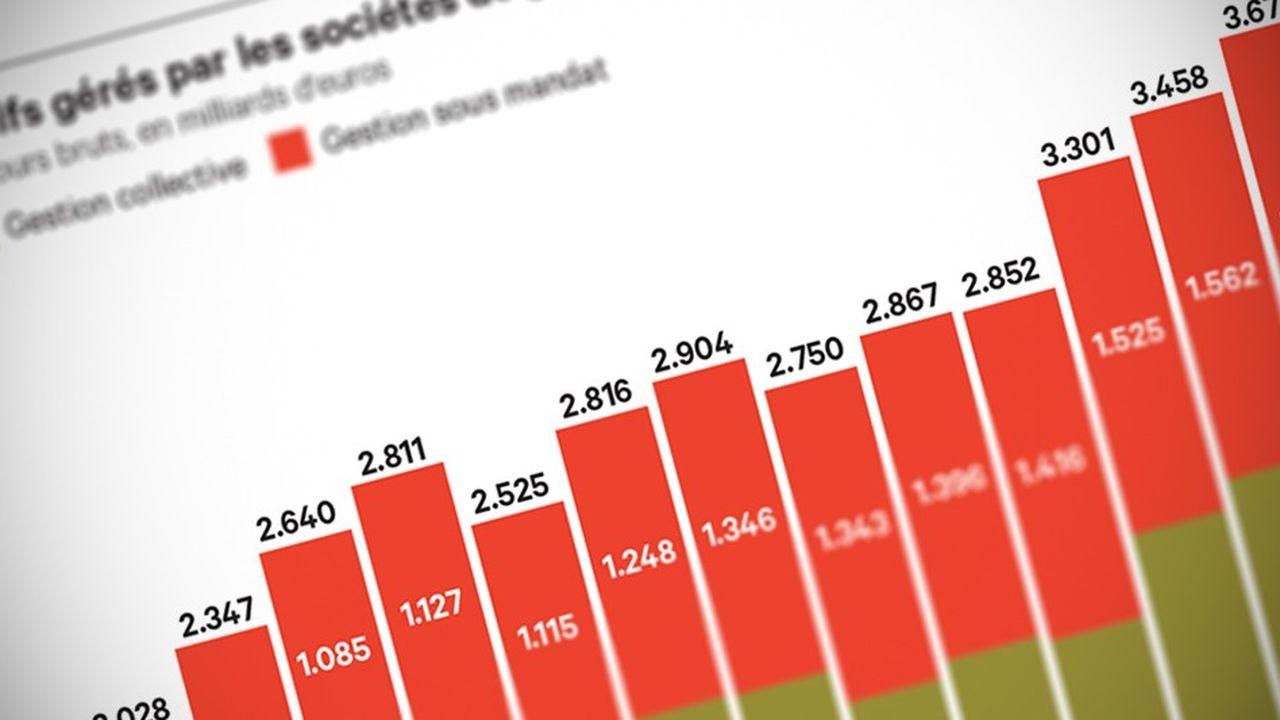 Les encours gérés en France ont atteint un niveau record fin 2017