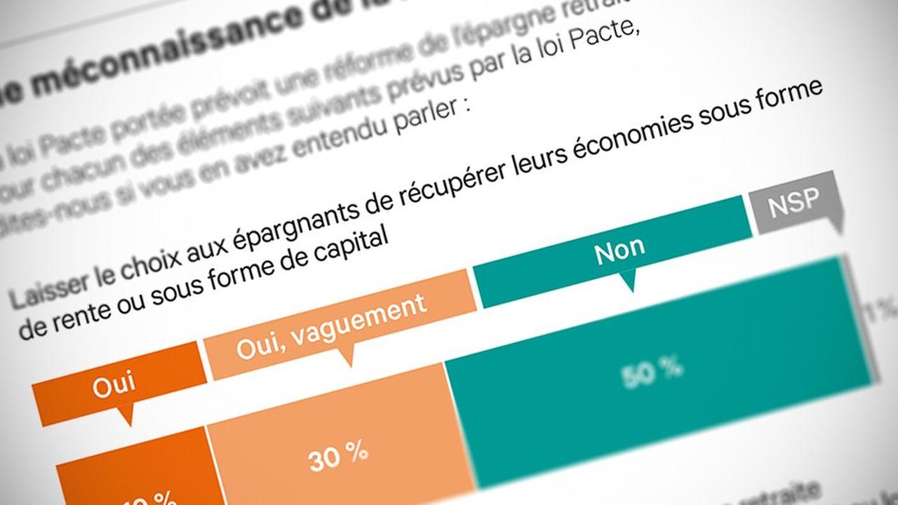2210444_loi-pacte-les-francais-peu-sensibles-aux-amenagements-de-lepargne-retraite-web-tete-0302342894308.jpg
