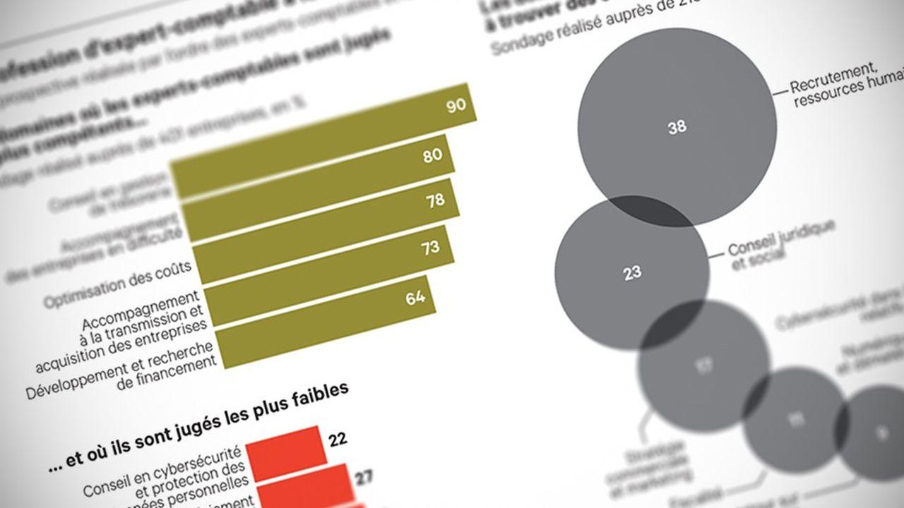 Les experts-comptables partent à la découverte des attentes de leurs clients