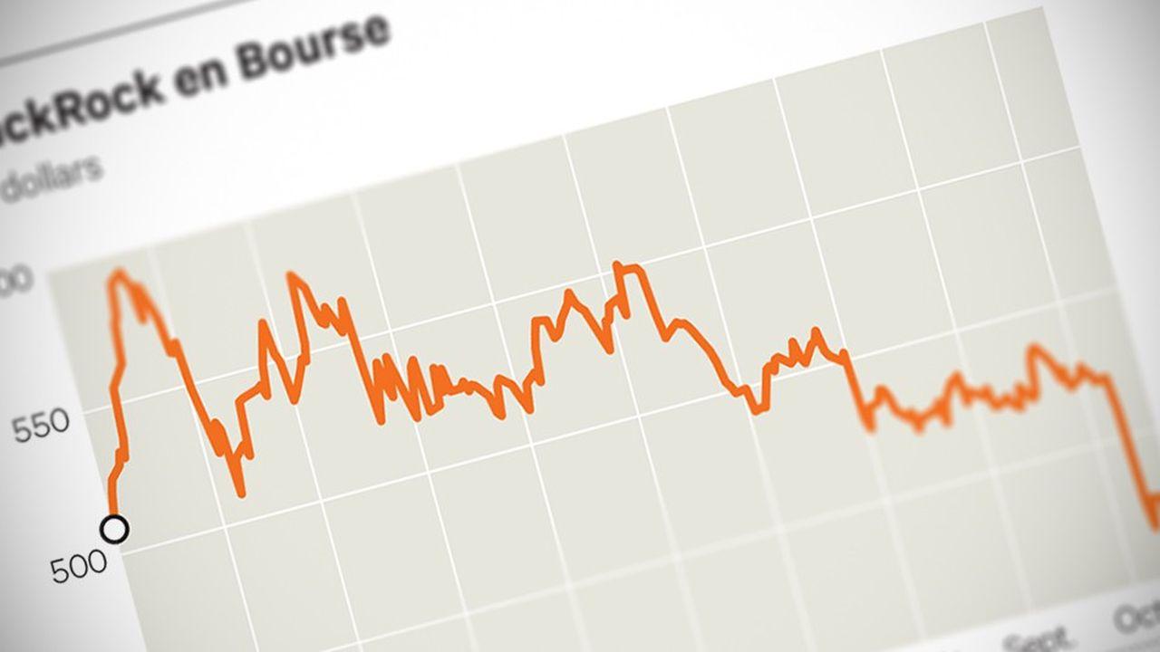 Le cours de Blackrock a perdu plus de 20% depuis le début de l'année