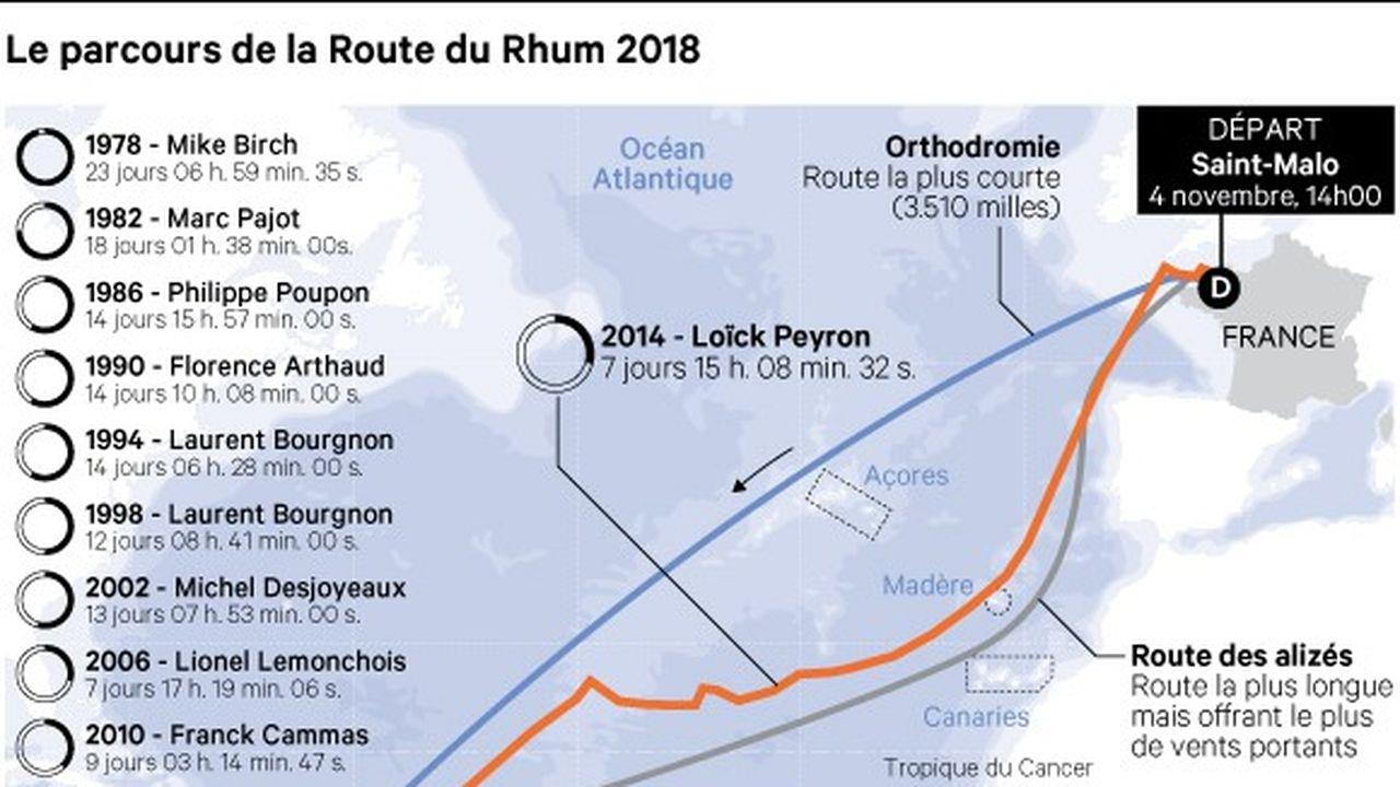 La course de la Route du Rhum entre Saint-Malo et Pointe-à-Pitre représente un parcours de3.543milles nautiques ou 6.562kilomètres.
