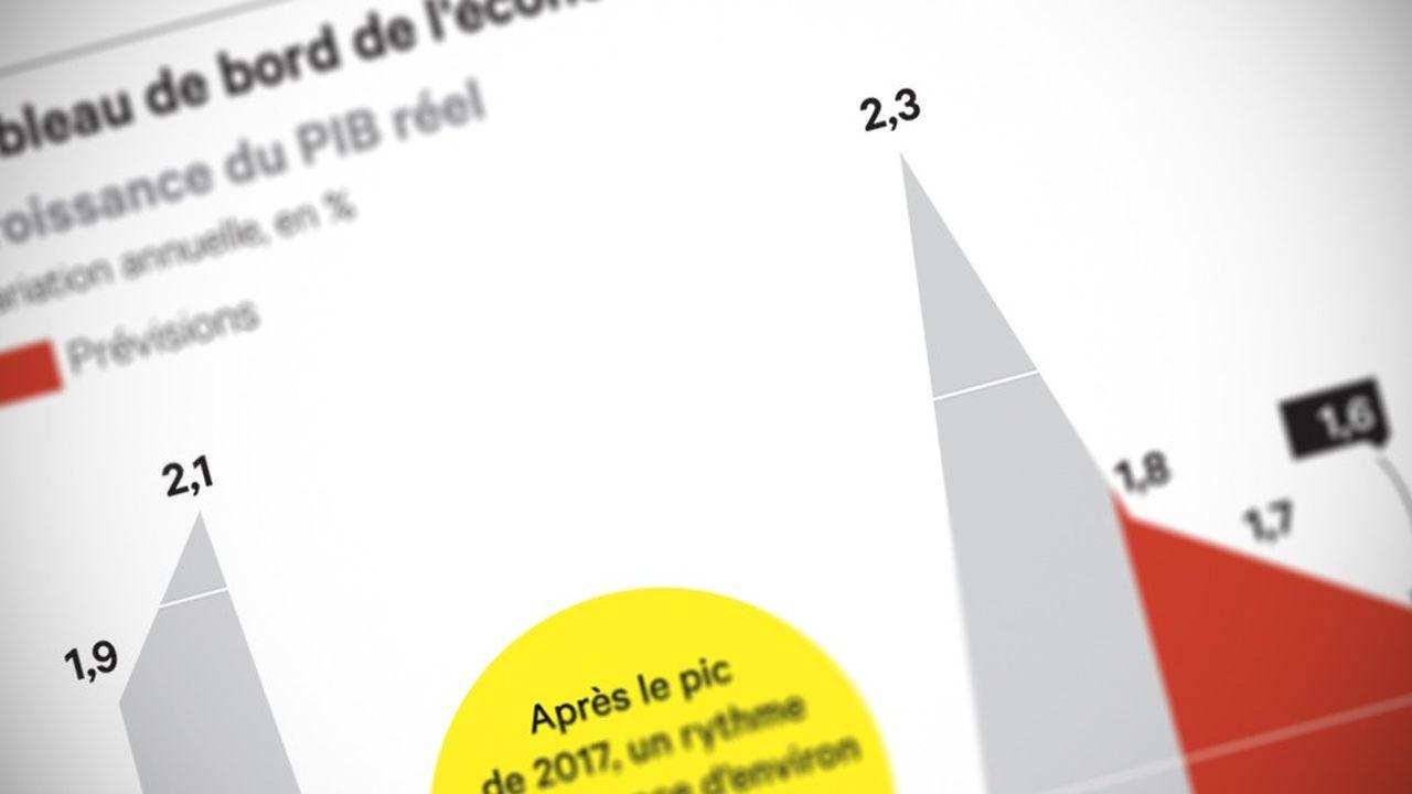 Le tassement de la croissance se confirme en France