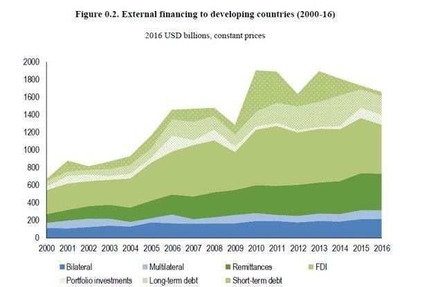 L'aide aux pays en développement régresse